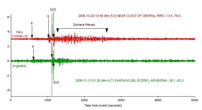 Comparison of two spectrograms from South American earthquakes.