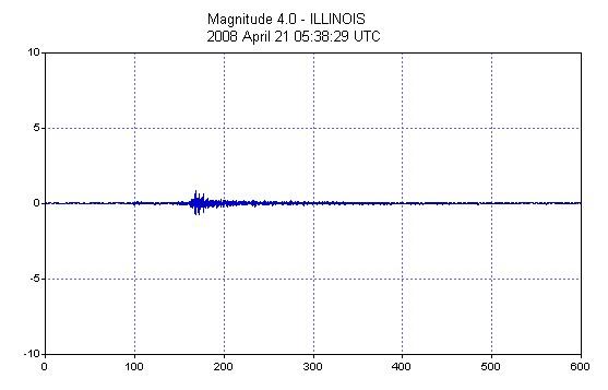 Magnitude 4.0, Illinois - Apr 20, 2008