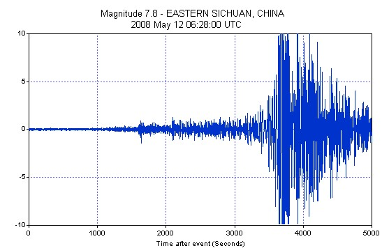 2008 May 12 Magnitude 7.8 China