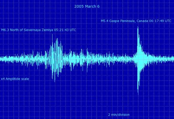 Sound on Sound (March 2005)